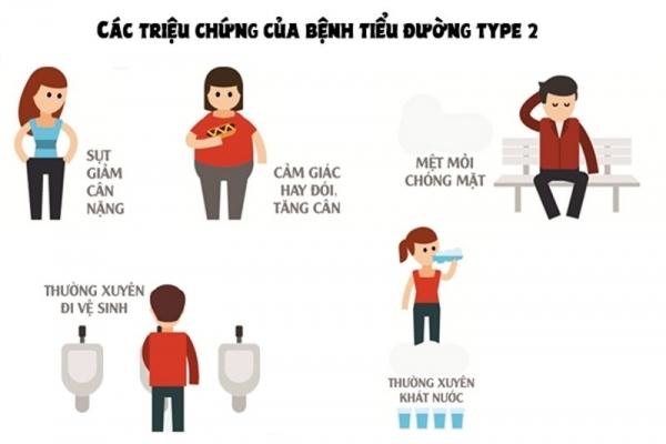Tìm hiểu về các triệu chứng bệnh tiểu đường