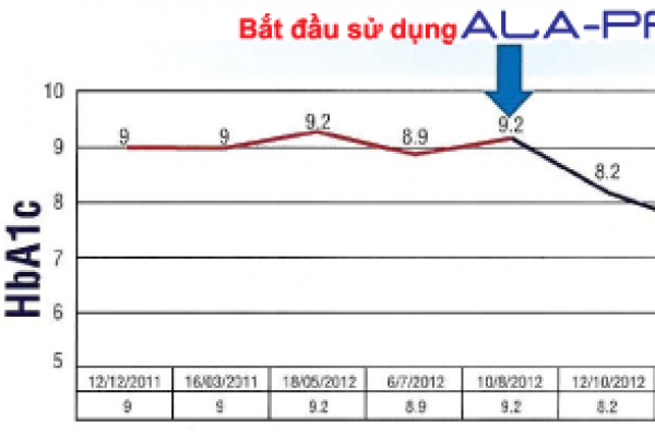 Bằng chứng thực tế về hiệu quả của thực phẩm chức năng ALA