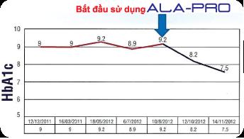 Kiểm chứng thực tế hiệu quả sử dụng sản phẩm thực phẩm chức năng ALA